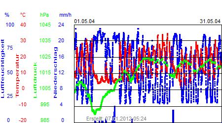 Grafik der Wettermesswerte vom Mai 2004