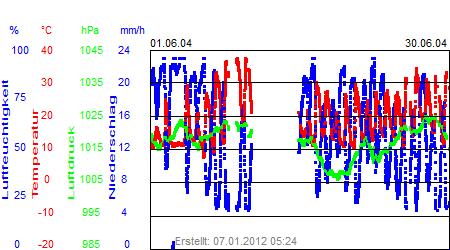 Grafik der Wettermesswerte vom Juni 2004