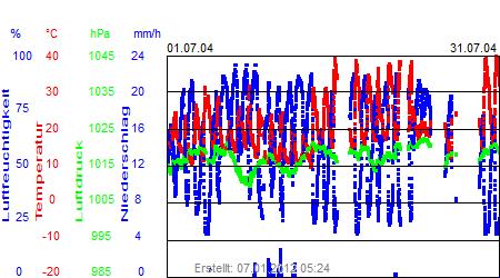 Grafik der Wettermesswerte vom Juli 2004