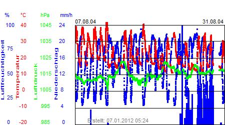 Grafik der Wettermesswerte vom August 2004