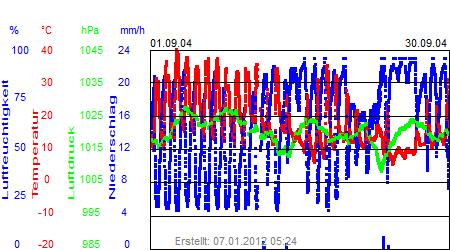 Grafik der Wettermesswerte vom September 2004