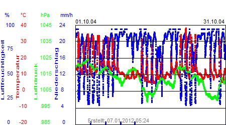 Grafik der Wettermesswerte vom Oktober 2004
