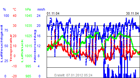 Grafik der Wettermesswerte vom November 2004