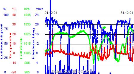 Grafik der Wettermesswerte vom Dezember 2004