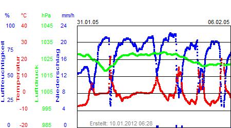 Grafik der Wettermesswerte der Woche 05 / 2005
