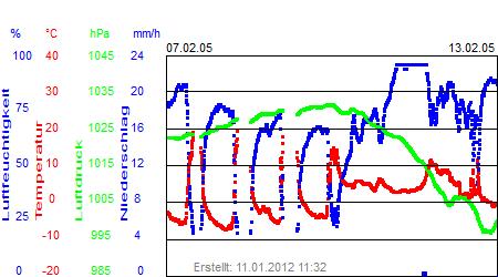 Grafik der Wettermesswerte der Woche 06 / 2005