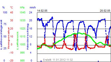 Grafik der Wettermesswerte der Woche 07 / 2005