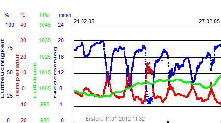Grafik der Wettermesswerte der Woche 08 / 2005