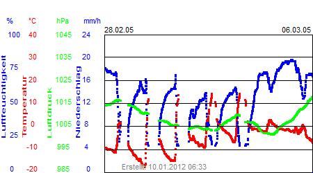 Grafik der Wettermesswerte der Woche 09 / 2005