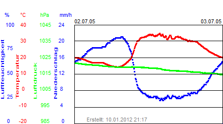Grafik der Wettermesswerte der Woche 26 / 2005