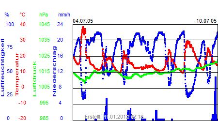 Grafik der Wettermesswerte der Woche 27 / 2005