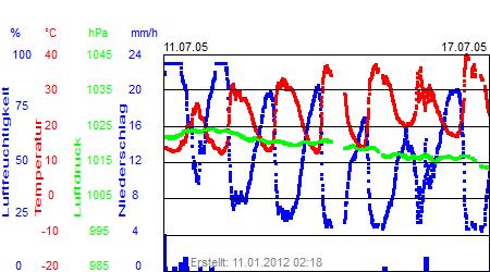 Grafik der Wettermesswerte der Woche 28 / 2005