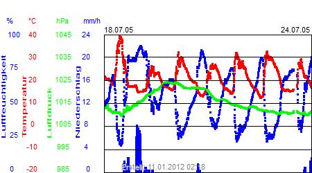 Grafik der Wettermesswerte der Woche 29 / 2005