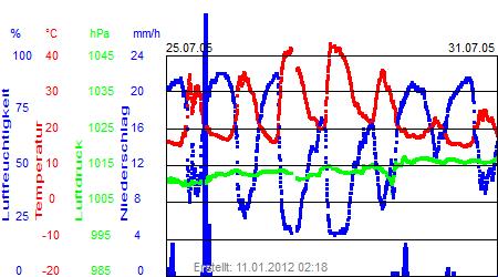 Grafik der Wettermesswerte der Woche 30 / 2005