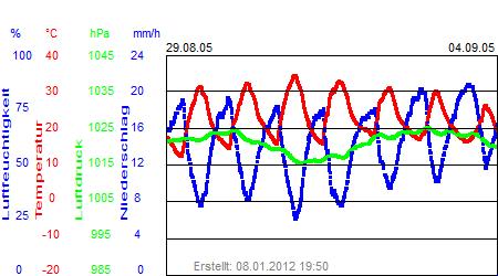 Grafik der Wettermesswerte der Woche 35 / 2005