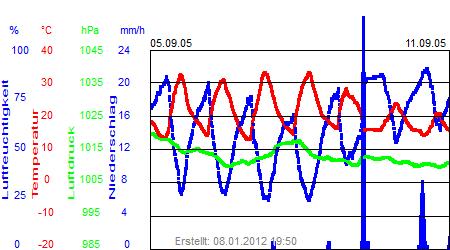 Grafik der Wettermesswerte der Woche 36 / 2005