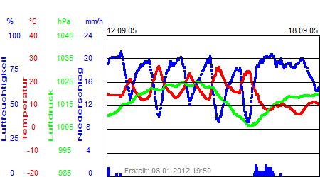 Grafik der Wettermesswerte der Woche 37 / 2005