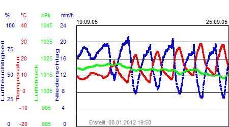 Grafik der Wettermesswerte der Woche 38 / 2005