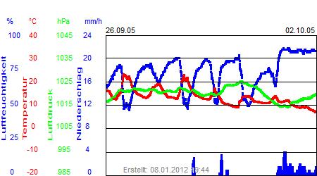 Grafik der Wettermesswerte der Woche 39 / 2005