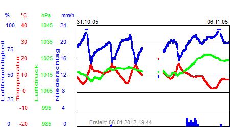 Grafik der Wettermesswerte der Woche 44 / 2005