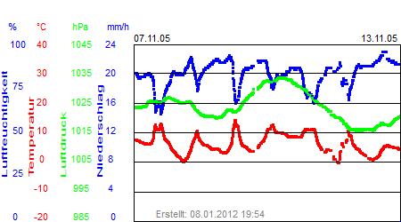 Grafik der Wettermesswerte der Woche 45 / 2005