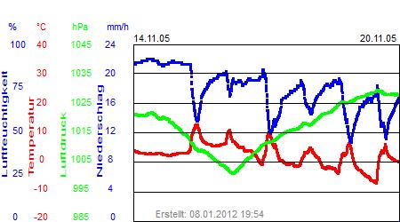 Grafik der Wettermesswerte der Woche 46 / 2005