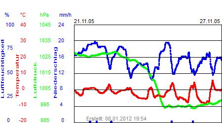 Grafik der Wettermesswerte der Woche 47 / 2005