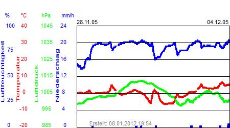 Grafik der Wettermesswerte der Woche 48 / 2005