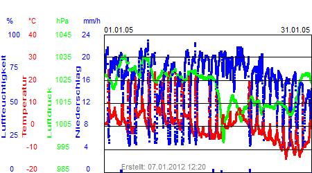 Grafik der Wettermesswerte vom Januar 2005