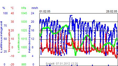 Grafik der Wettermesswerte vom Februar 2005