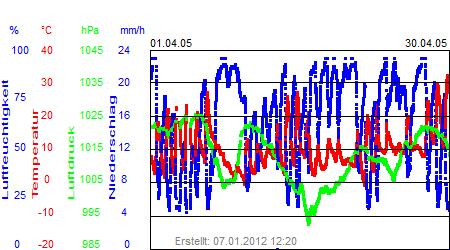 Grafik der Wettermesswerte vom April 2005