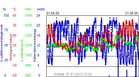 Grafik der Wettermesswerte vom Mai 2005