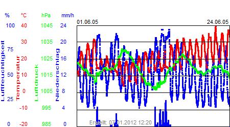 Grafik der Wettermesswerte vom Juni 2005
