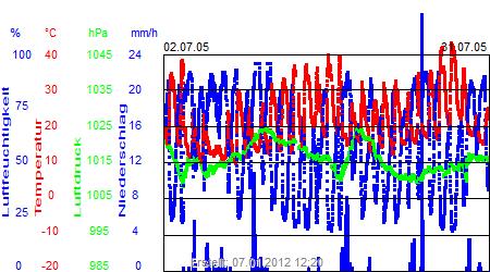 Grafik der Wettermesswerte vom Juli 2005