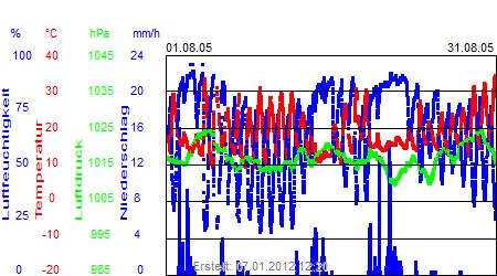 Grafik der Wettermesswerte vom August 2005