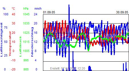 Grafik der Wettermesswerte vom September 2005