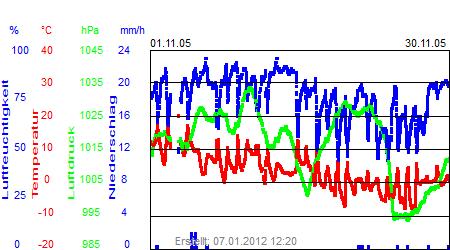 Grafik der Wettermesswerte vom November 2005