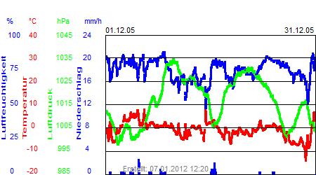 Grafik der Wettermesswerte vom Dezember 2005