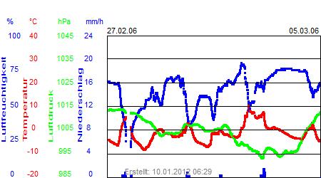 Grafik der Wettermesswerte der Woche 09 / 2006