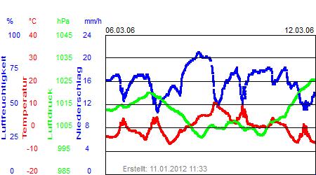 Grafik der Wettermesswerte der Woche 10 / 2006
