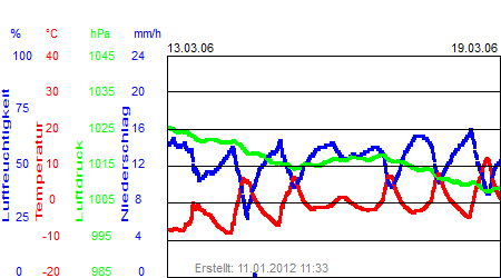 Grafik der Wettermesswerte der Woche 11 / 2006