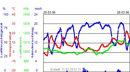 Grafik der Wettermesswerte der Woche 12 / 2006