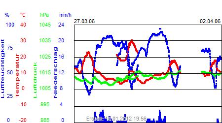 Grafik der Wettermesswerte der Woche 13 / 2006