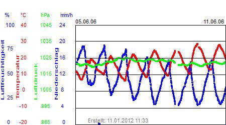 Grafik der Wettermesswerte der Woche 23 / 2006