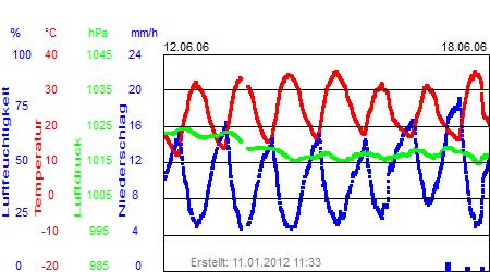 Grafik der Wettermesswerte der Woche 24 / 2006