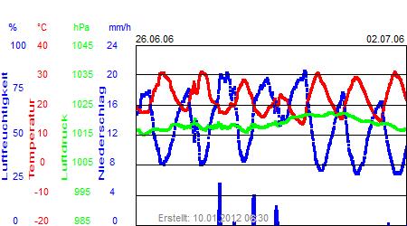 Grafik der Wettermesswerte der Woche 26 / 2006
