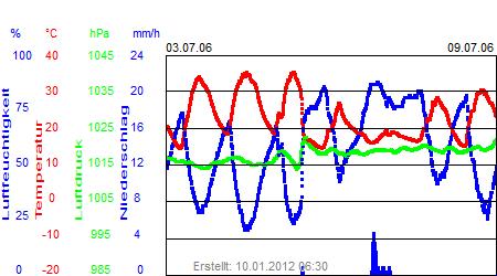 Grafik der Wettermesswerte der Woche 27 / 2006