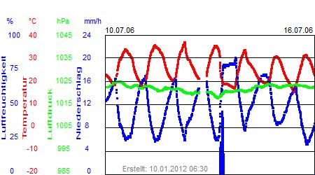 Grafik der Wettermesswerte der Woche 28 / 2006