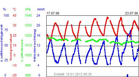Grafik der Wettermesswerte der Woche 29 / 2006