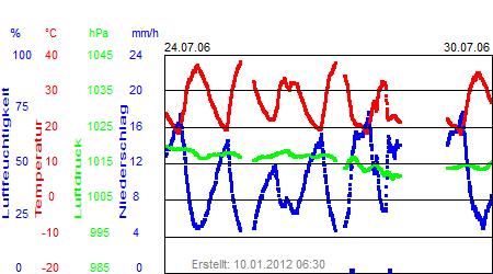 Grafik der Wettermesswerte der Woche 30 / 2006